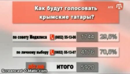 Как будут голосовать крымские татары?