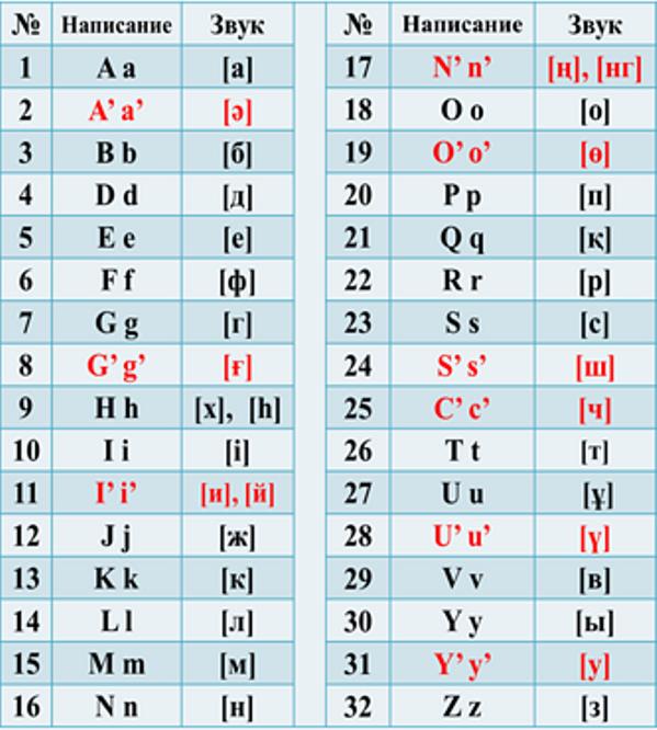 В новом проекте казахского алфавита на латинице 32 буквы, специфические звуки обозначены буквами с апострофами