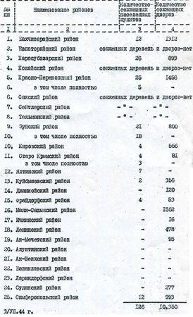 СВЕДЕНИЯ о количестве разрушенных населенных пунктов, дворов немецкими оккупантами