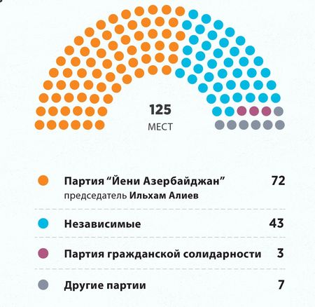 «Йени Азербайджан» опять впереди всех