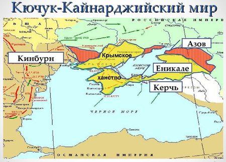 Обратимся к Кючук-Кайнарджийскому договору