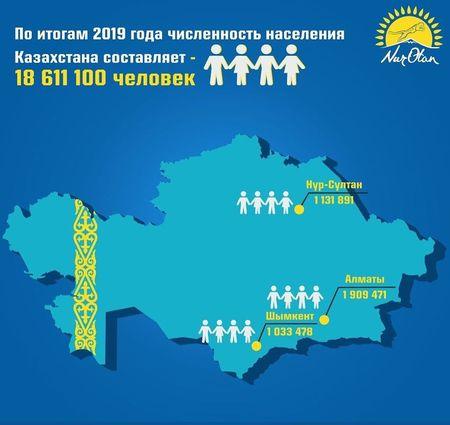 Сколько казахов вернулось на Родину в 2020 году