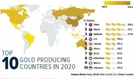 Узбекистан в десятке по добыче золота