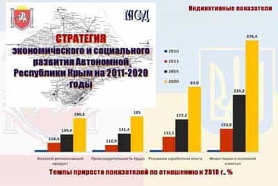 For Working Out of Strategy of Development of Crimea It Is Spent 730 Thousand UAH