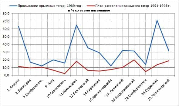 As we can see from this graph, the Plan of settling of returning Crimean Tatars didn't have something common with places of residence before deportation